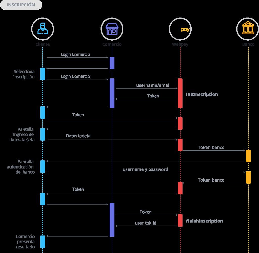 Diagrama de secuencia inscripción Oneclick