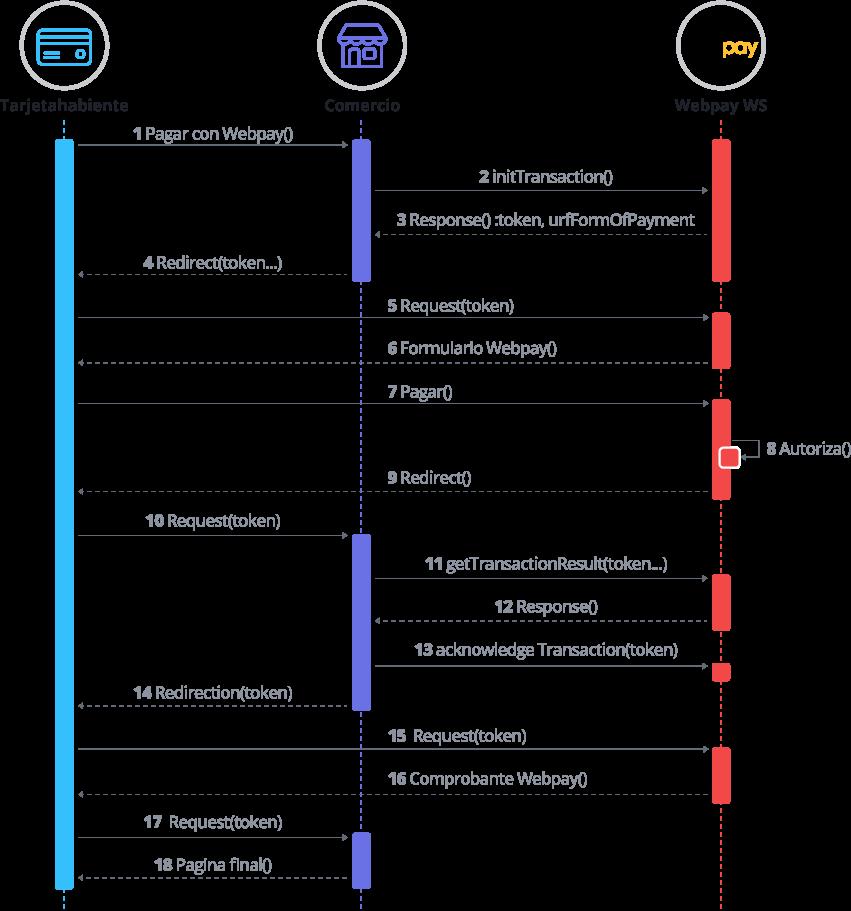 Diagrama de secuencia Webpay Plus Normal