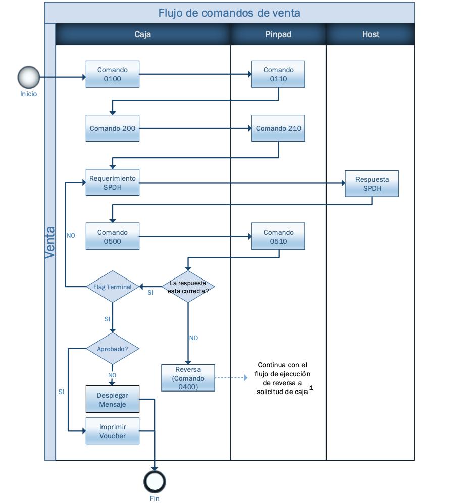 Diagrama de flujo detallado de comandos de una venta con respuesta con problema