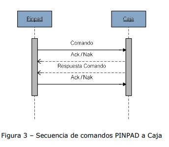 Protocolo TCP/IP PinPad a Caja