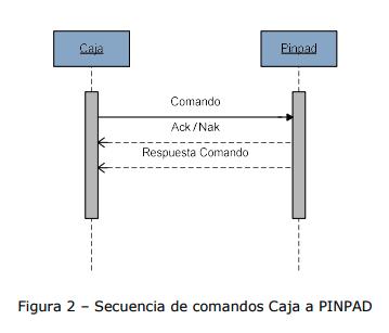Protocolo TCP/IP Caja a Pinpad