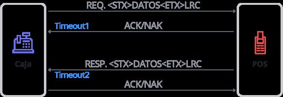 Diagrama de Comunicación Caja - POS