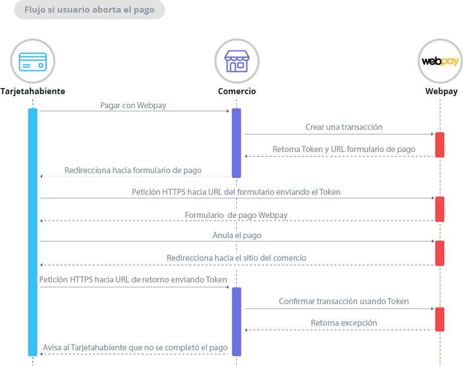 Diagrama de secuencia si usuario aborta el pago